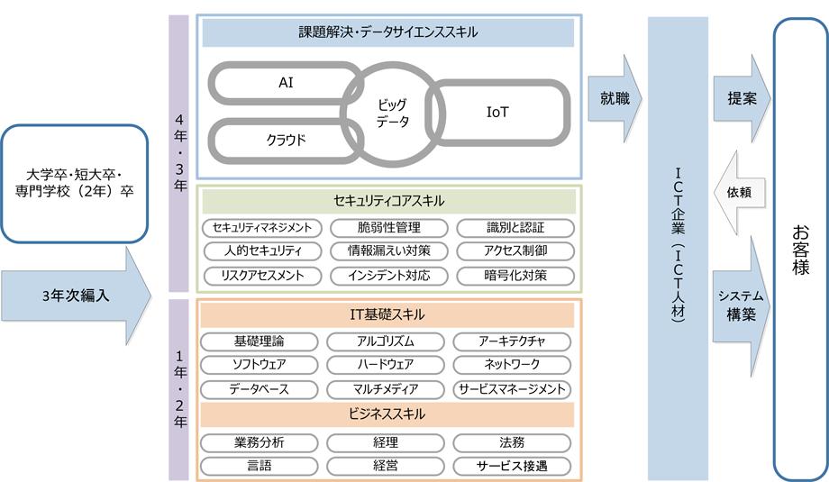 近未来ICT人材スキルモデル